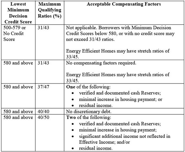 Car-value-to-income-ratio. Html in wujigogihav. Github. Com   source.