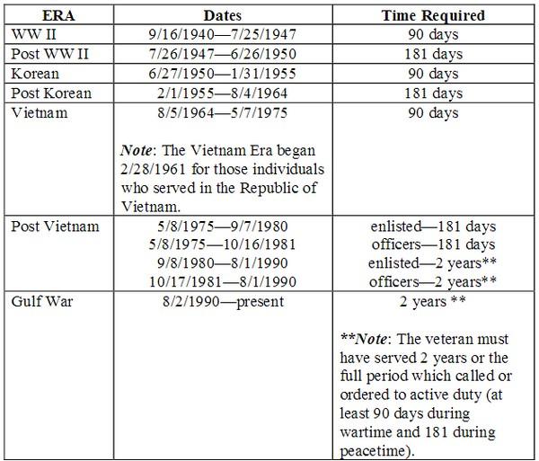 Va Home Loan Eligibility For Pennsylvania Veterans